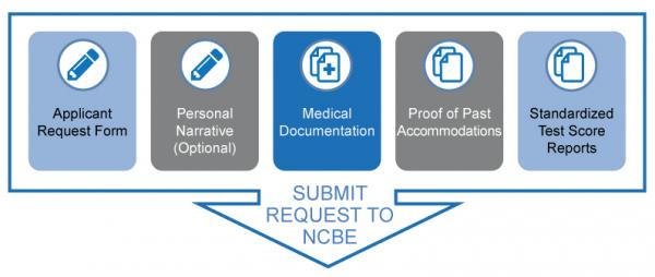 How to Apply for MPRE ADA Accommodations - NCBE