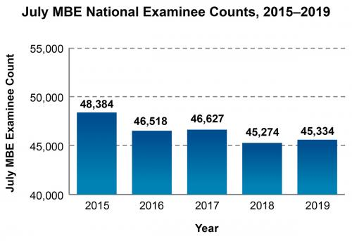 MBE July Examinees 2015 to 2019. 48,384; 46,518; 46,627; 45,274; 45,334