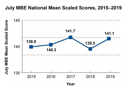 July 2015 to 2019 MBE scaled scores. 139.9, 140.3, 141.7, 139.5, 141.1